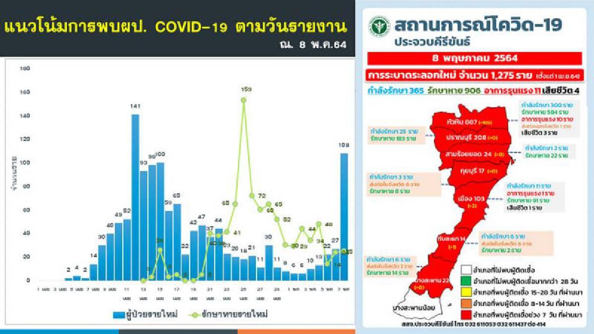ประจวบฯ ติดเชื้อโควิดรายใหม่วันนี้ 108 ราย  อาการรุนแรง 11 ราย