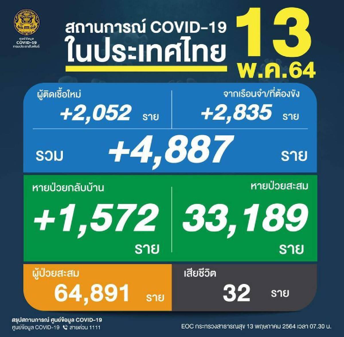 สถานการณ์โควิด-19 ในประเทศไทย
