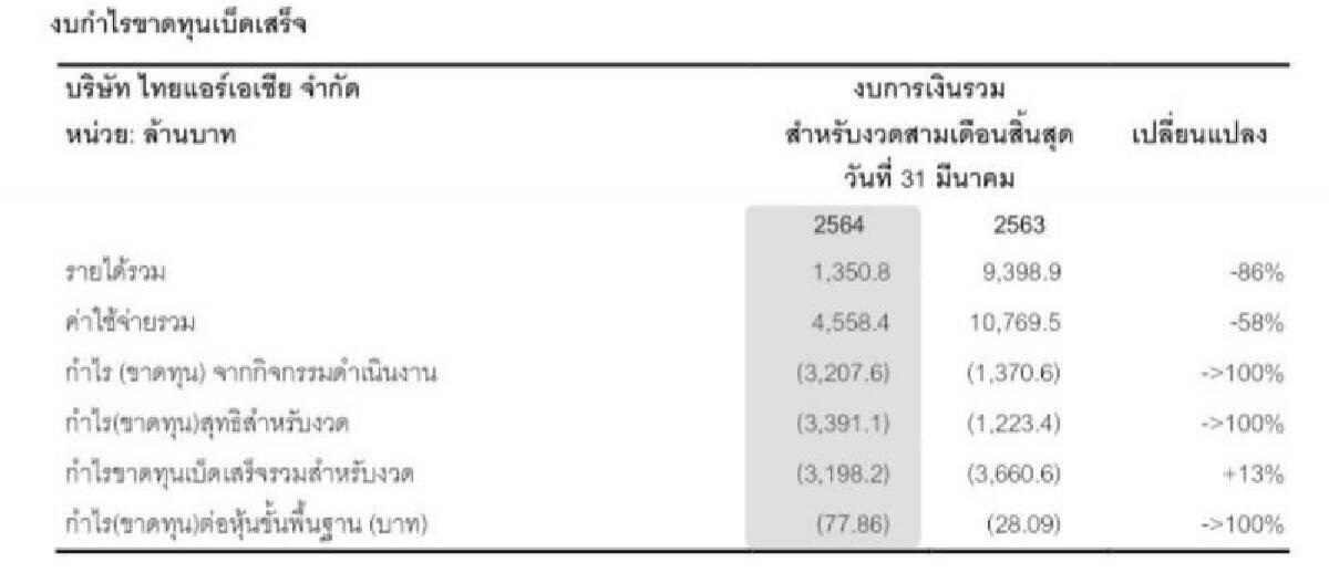 ไทยแอร์เอเชีย อ่วมไตรมาส1ปี2564ขาดทุน3,391ล้าน