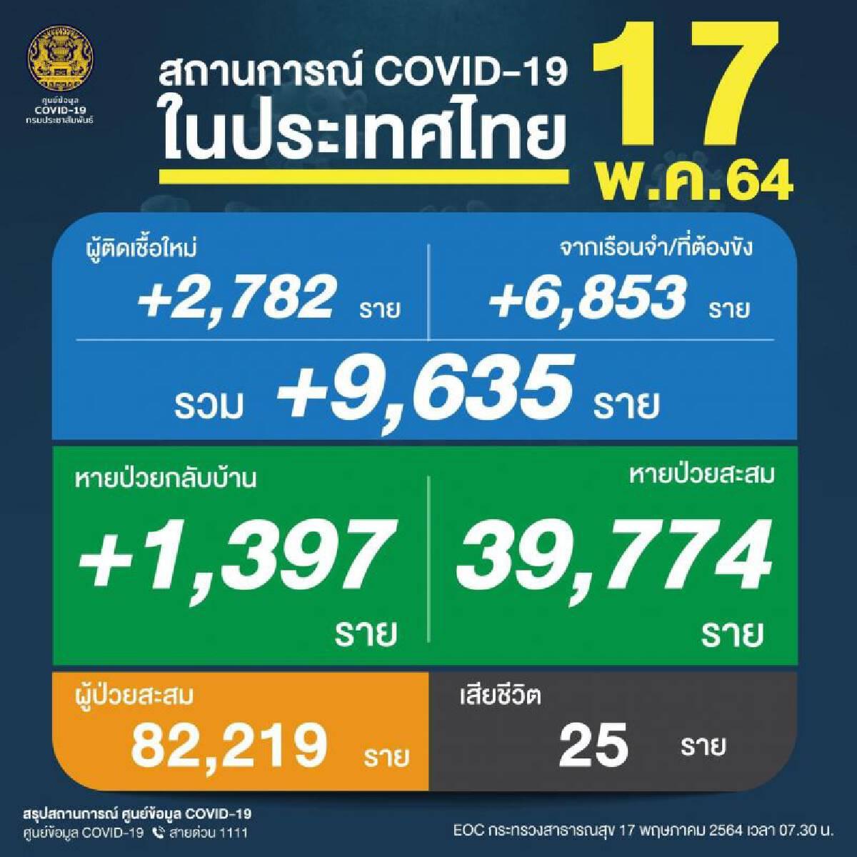 อาจารย์หมอ มอ. ยกบทเรียนต่างประเทศเทียบไทยแก้โควิด