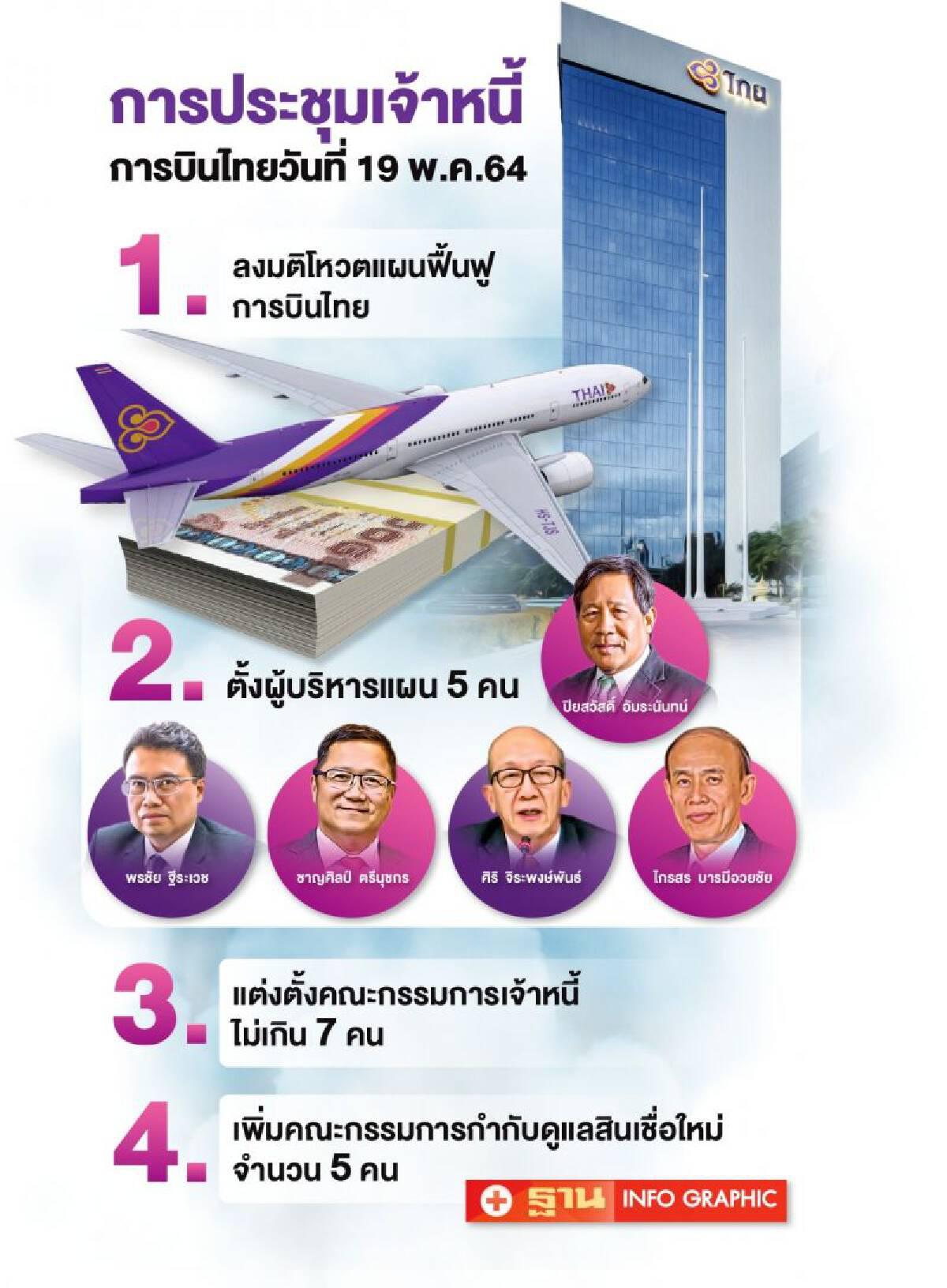 """""""ชาญศิลป์"""" มั่นใจเจ้าหนี้โหวตผ่านแผนฟื้นฟูการบินไทยวันนี้"""
