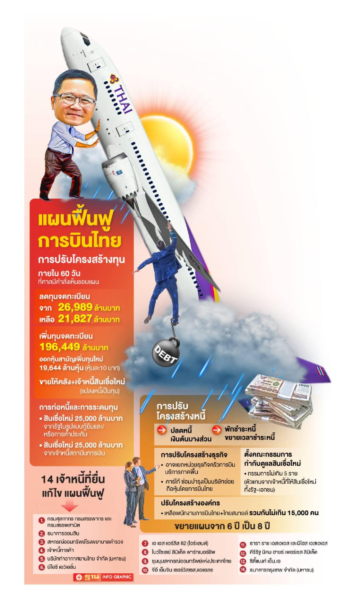 """""""การบินไทย""""เฮเจ้าหนี้โหวตผ่านแผนฟื้นฟูกิจการแล้ว"""