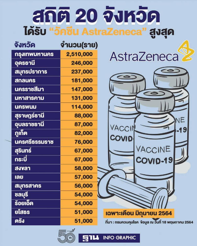 20 จังหวัดที่ได้รับวัคซีนโควิด AstraZeneca สูงสุดเดือน มิ.ย.มีที่ไหนบ้าง เช็กที่นี่