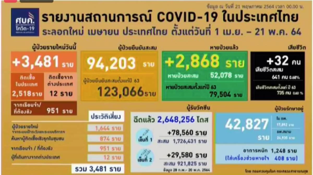 อัพเดท ยอดโควิดวันนี้ ติดเชื้อรายใหม่ 3,481 อาการหนัก 1,248 หายป่วยเพิ่ม 2,868 ราย