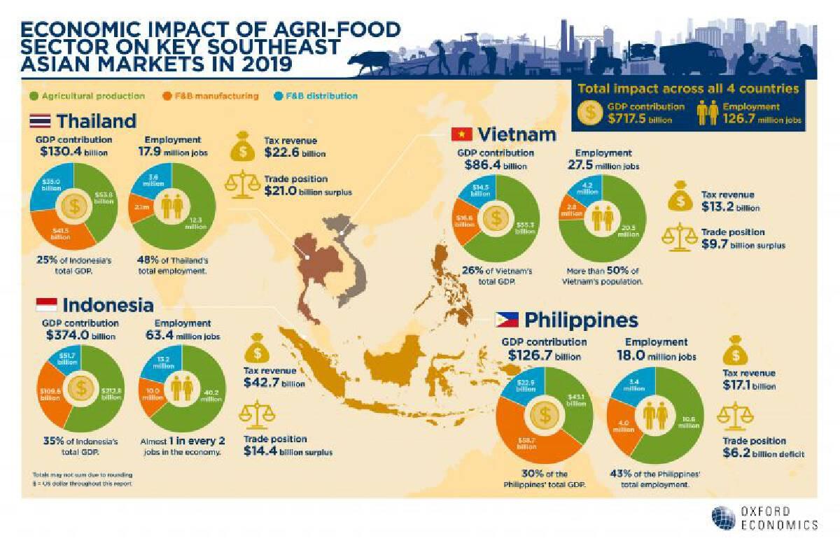 ผลวิจัยออกซ์ฟอร์ดฯ แนะ 3 แนวทางรัฐ หนุนอุตสาหกรรมเกษตร-อาหารโต