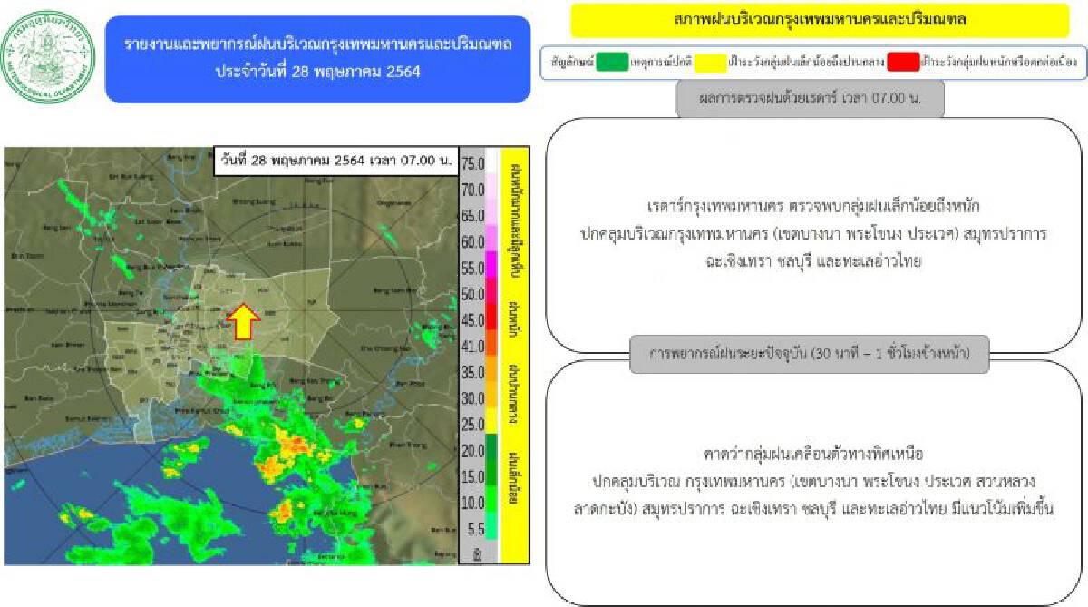 อัพเดท เรดาร์กทม.ตรวจพบกลุ่มฝนเล็กน้อยถึงหนัก ปกคลุมบริเวณกรุงเทพฯ-ปริมณฑล