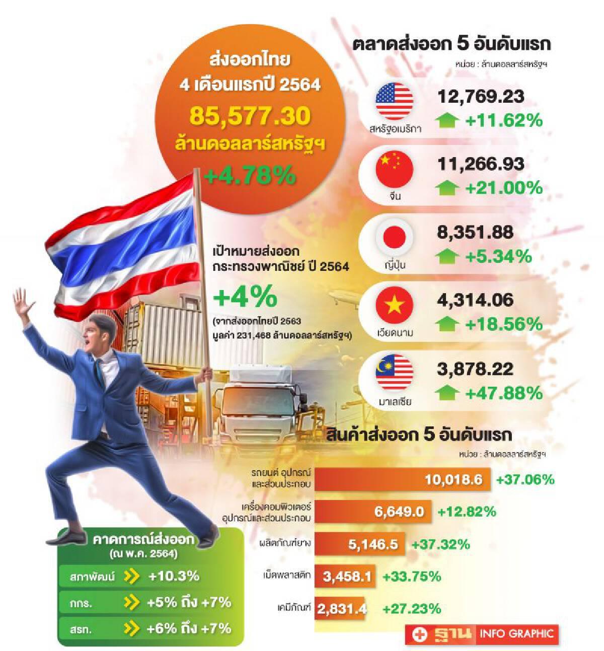ผ่าเส้นทางวิบากส่งออกไทย ลุ้นกันยาวๆ ดันทั้งปีโต 5-7%