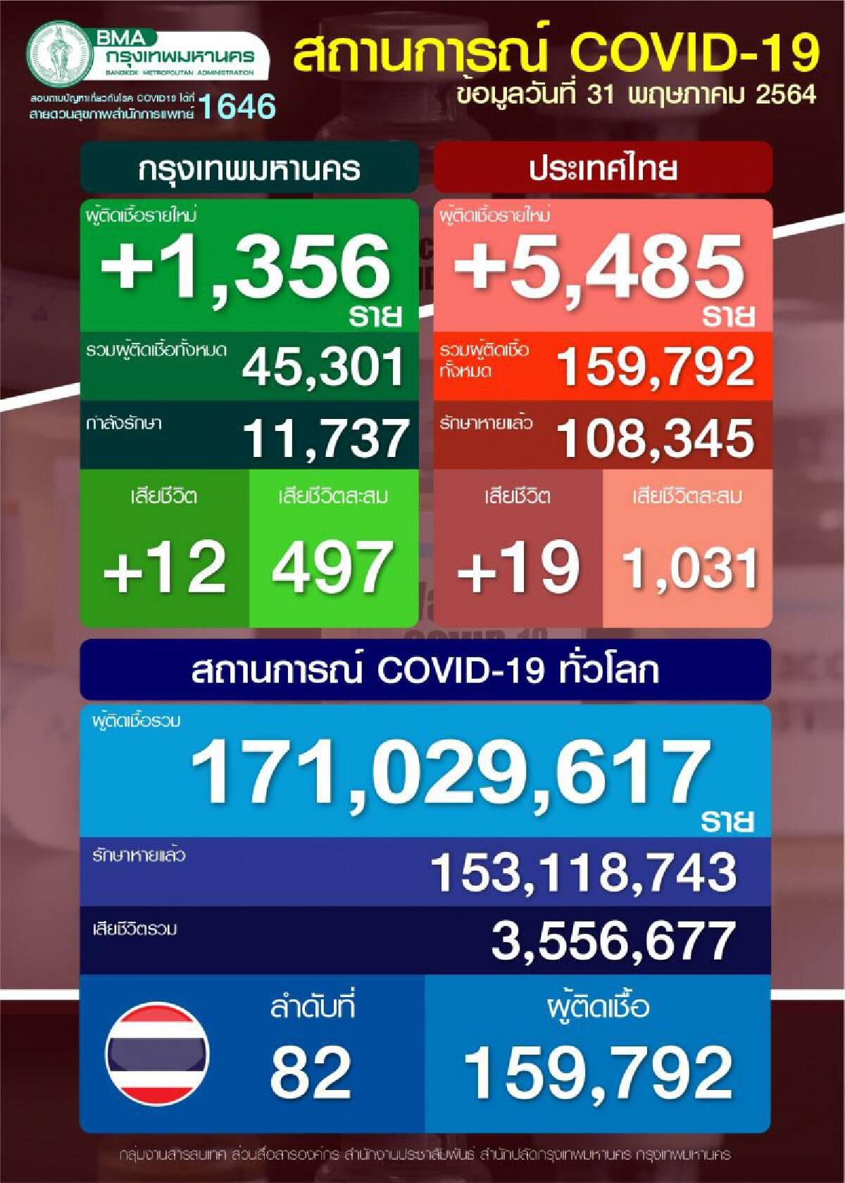 ผู้ติดเชื้อโควิด-19 ในกรุงเทพมหานคร
