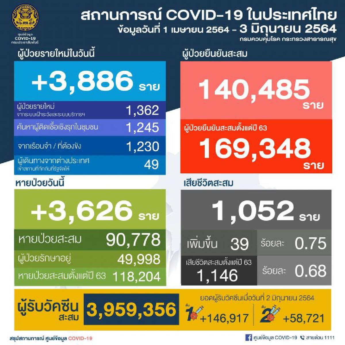 อัพเดท ยอดโควิดวันนี้ ติดเชื้อเพิ่ม 3,886 หายป่วยเพิ่ม 3,626 เสียชีวิต 39 ราย