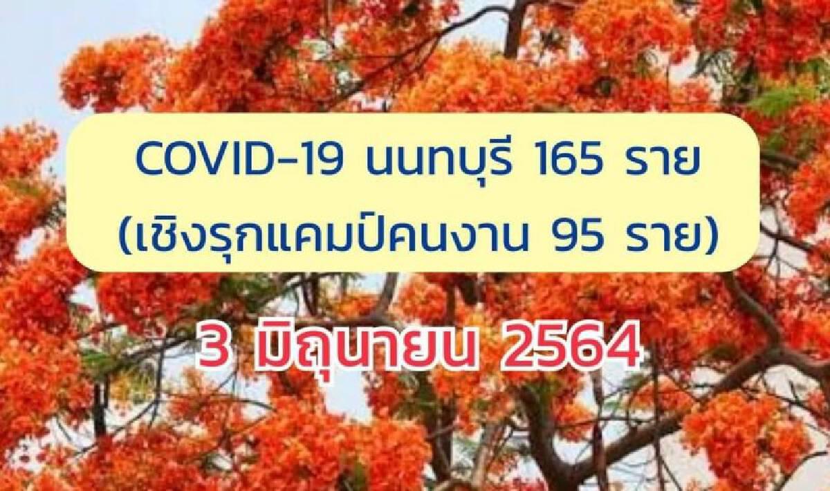 """""""นนทบุรี"""" พบผู้ติดเชื้อโควิดเพิ่ม 165 ราย"""