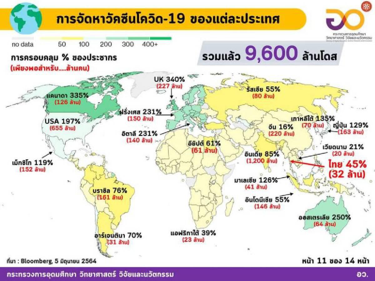 ทั่วโลกลุยฉีดวัคซีน 37 ล้านโดสต่อวัน