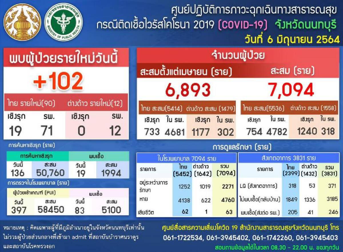 เปิดรายชื่อ17รพ.'นนทบุรี' พร้อมฉีดวัคซีนโควิด เริ่ม 7 มิ.ย.นี้