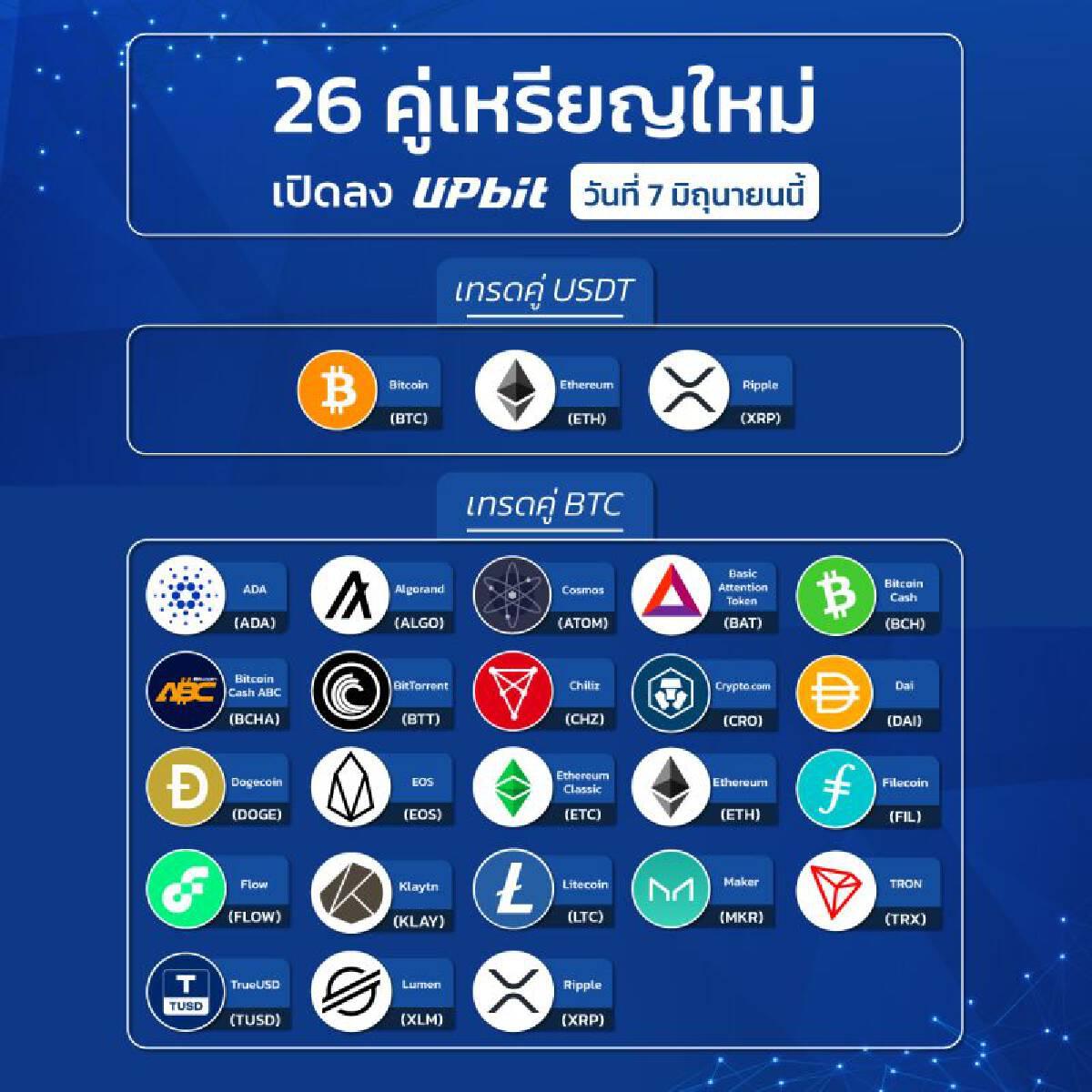 เปิดเทรดคู่เหรียญ BTC และ USDTเจ้าแรกในไทย