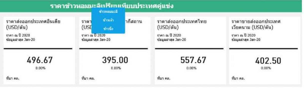 ราคาข้าวหอมมะลิ เปรียบเทียบประเทศคู่แข่ง