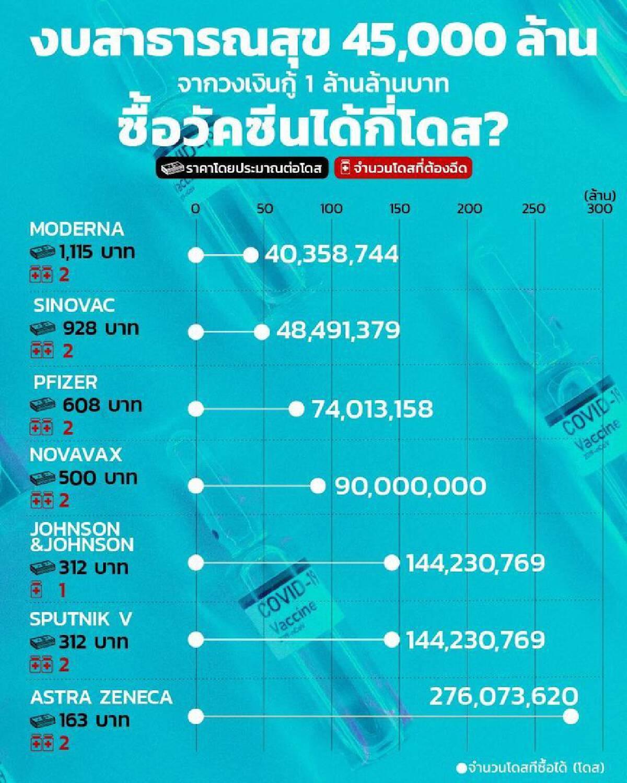 งบสธ. 45,000 ล้านบาท ซื้อวัคซีนโควิดให้คนไทยได้เท่าไหร่