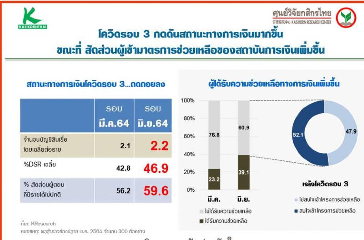 ไตรมาส2ของปี2564 ครัวเรือนไทยหนี้และค่าใช้จ่ายเพิ่ม รายได้ลด