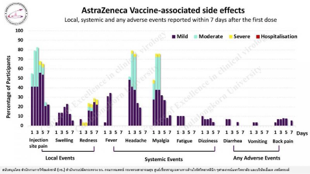 ผลข้างเคียงของวัคซีน แอสตร้าเซนเนก้า