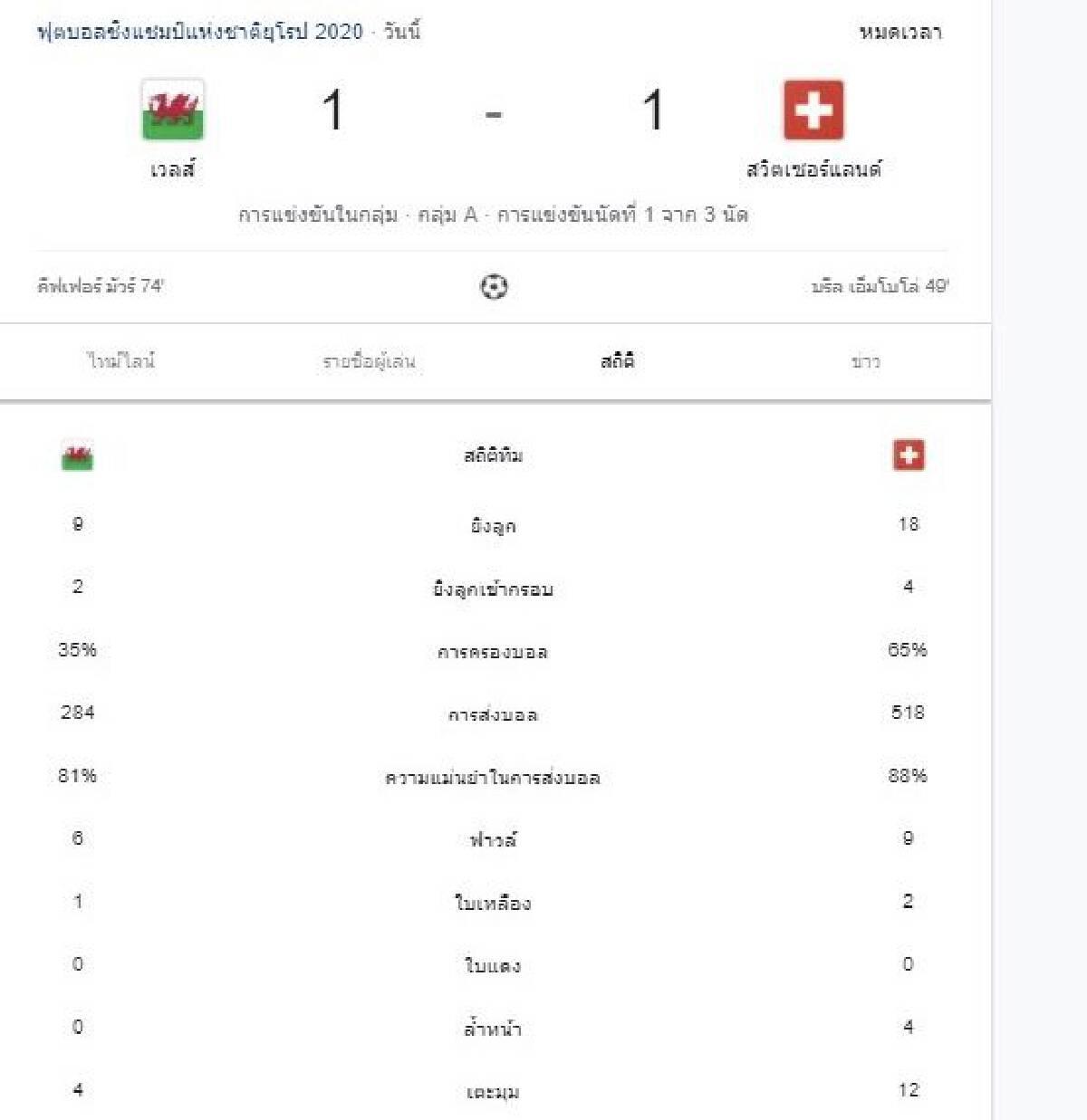ยูโร 2020 : สถิติในเกมส์ระหว่าง เวลส์ กับ สวิตเซอร์แลนด์
