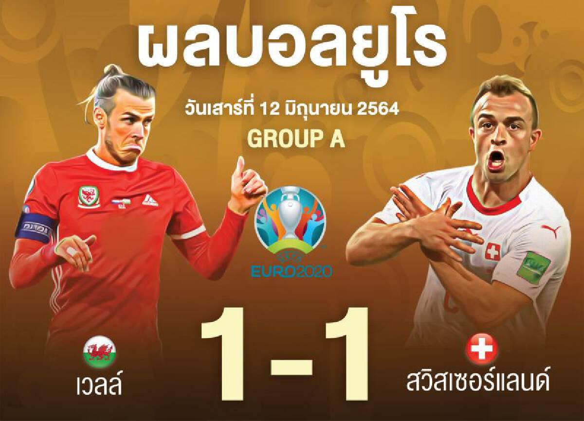 ผลบอล 'ยูโร 2020' เวลส์ เสมอ สวิตเซอร์แลนด์ 1 -1อิตาลียิ้ม นำจ่าฝูงกลุ่ม A
