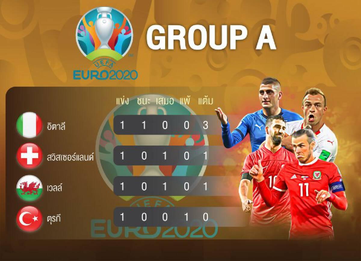 ยูโร 2020 : ตารางคะแนนกลุ่ม A