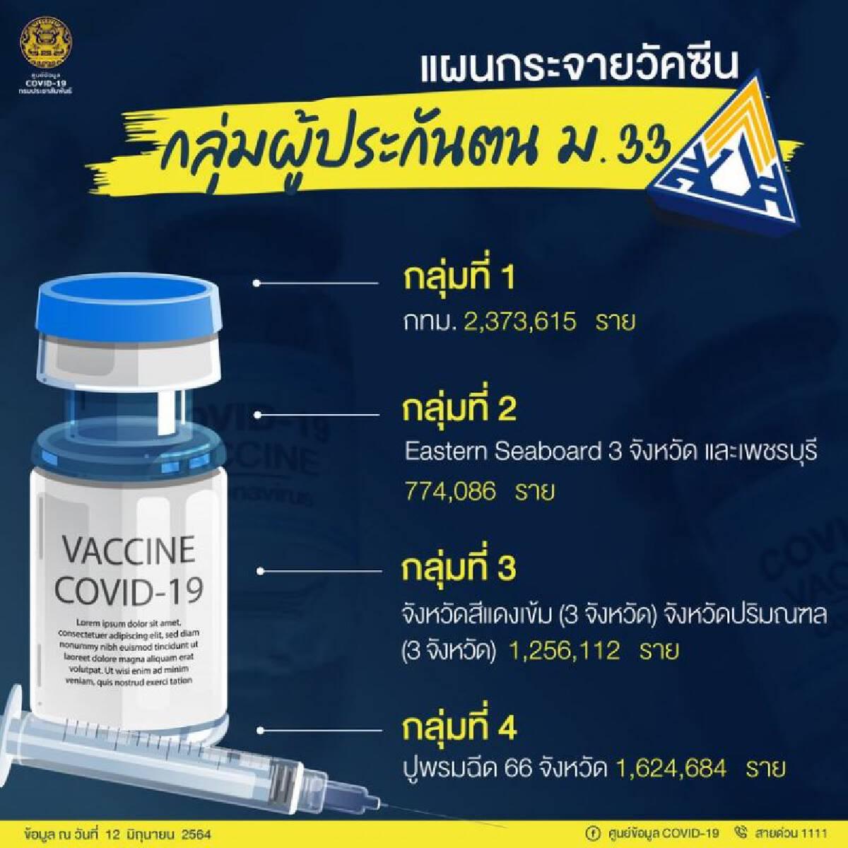 """""""ประกันสังคม""""พร้อมฉีดวัคซีนโควิด ผู้ประกันตน ม.33 เริ่ม 14 มิ.ย.นี้"""