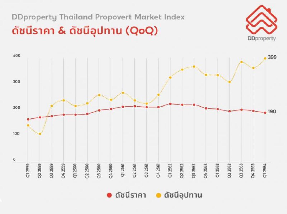 ย้อนรอย 1 ปี หลังโควิด-19 บุกไทย ตลาดที่อยู่อาศัยเช่า - ซื้อ ไปทางไหน ?