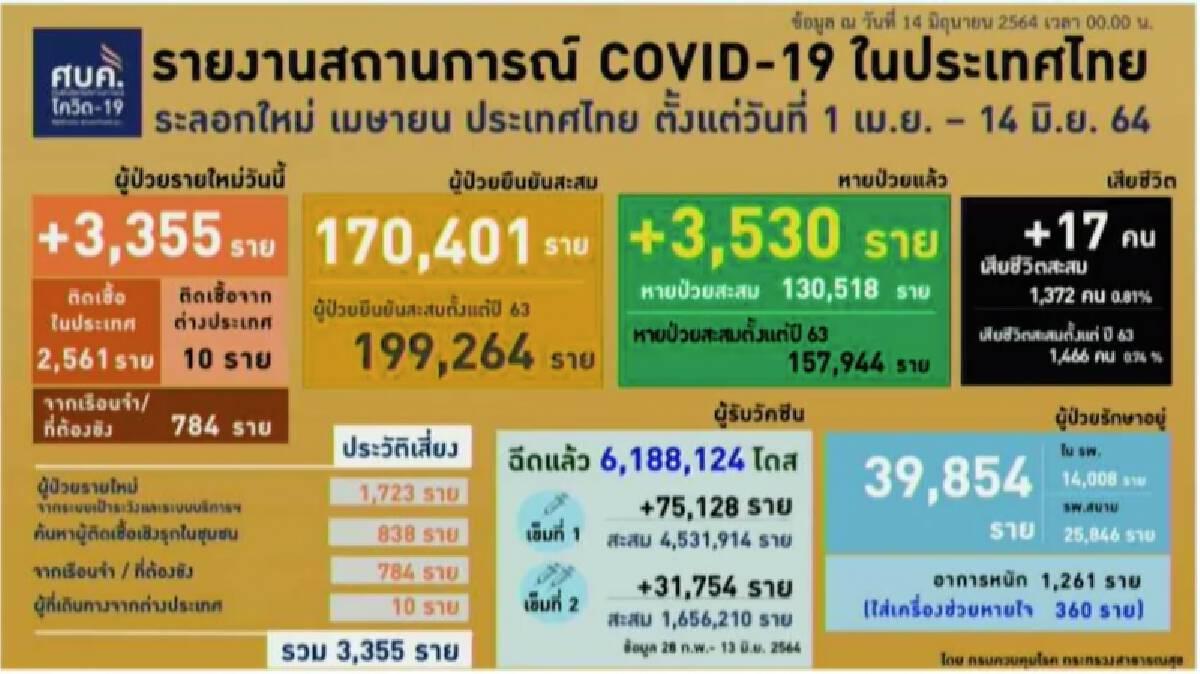 ศบค.เผยยอดโควิดวันนี้  ติดเชื้อเพิ่ม 3,355 อาการหนัก 1,261 หายป่วยเพิ่ม  3,530 ราย