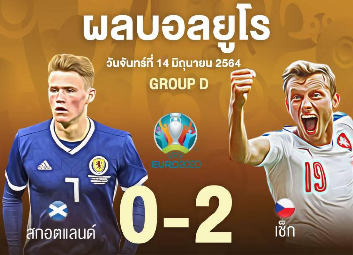 ยูโร2020 สก็อตแลนด์แพ้เช็ก 0-2