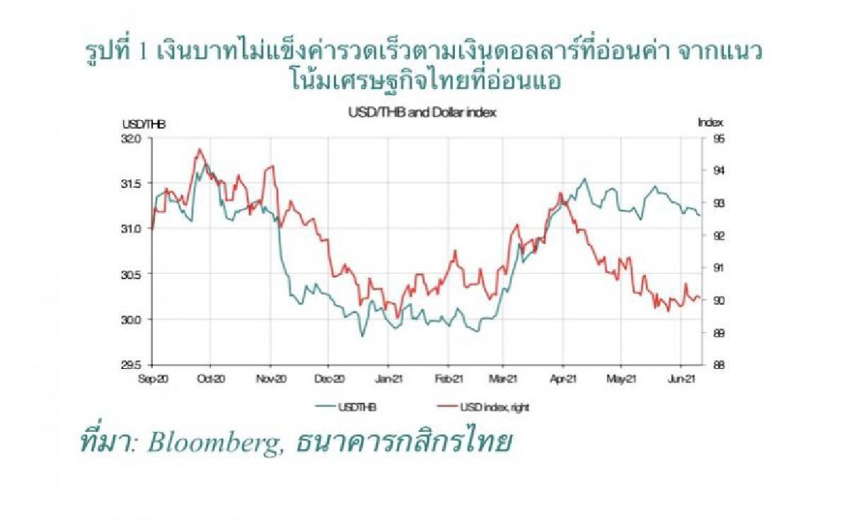 กราฟการเคลื่อนไหวของค่าเงินบาท