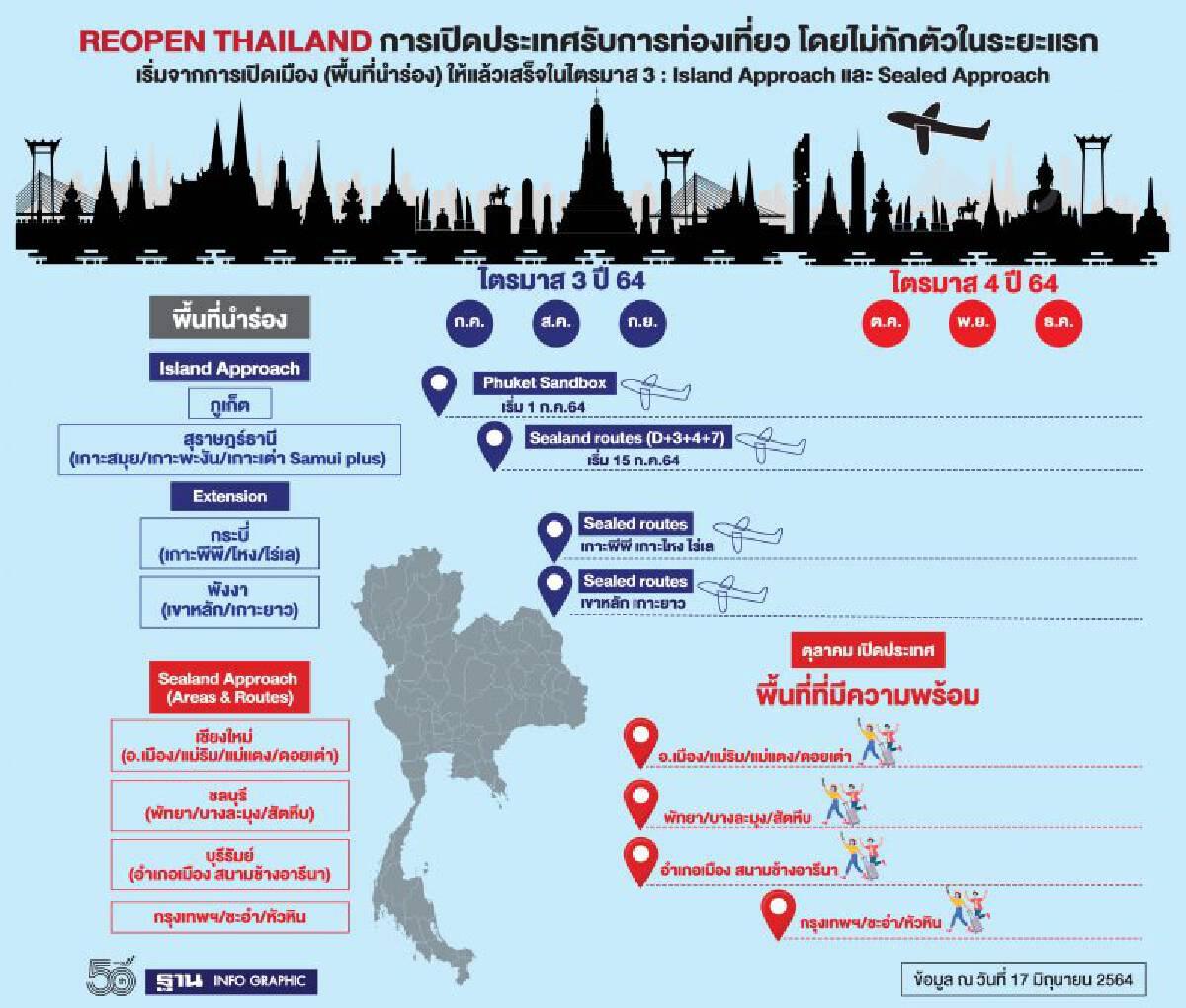 Reopen Thailand
