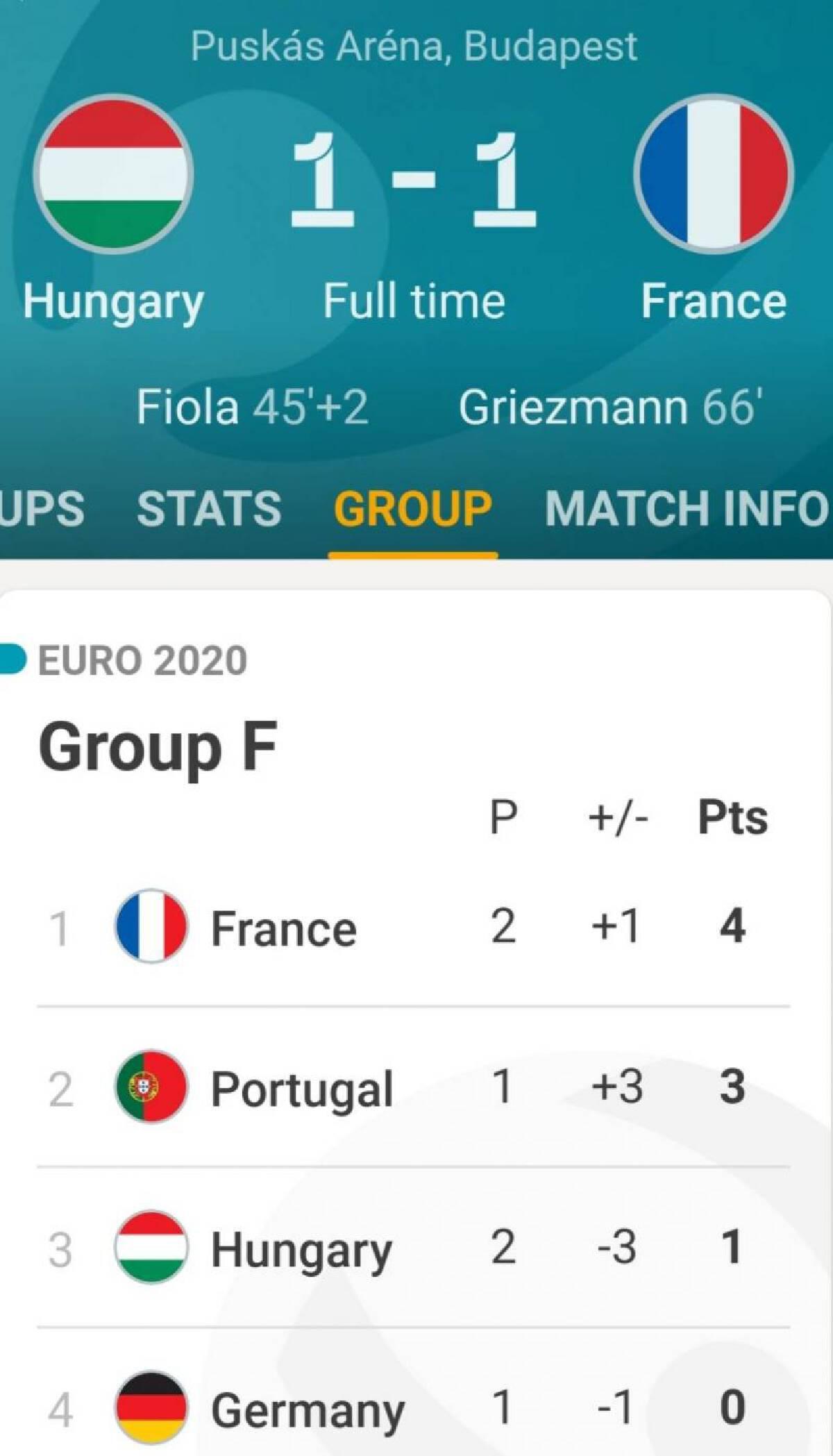 ผลบอลยูโร2020 ฮังการี เสมอ ฝรั่งเศส 1-1