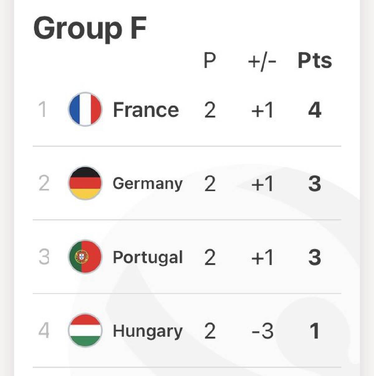 ยูโร2020 ตารางคะแนนกลุ่ม F
