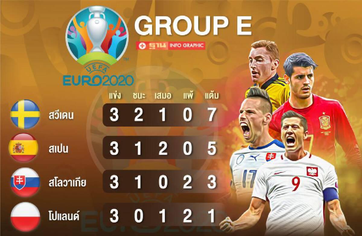 ยูโร2020 : สรุปตารางคะแนนกลุ่ม E สวีเดน สเปน เข้ารอบ 16 ทีมสุดท้าย