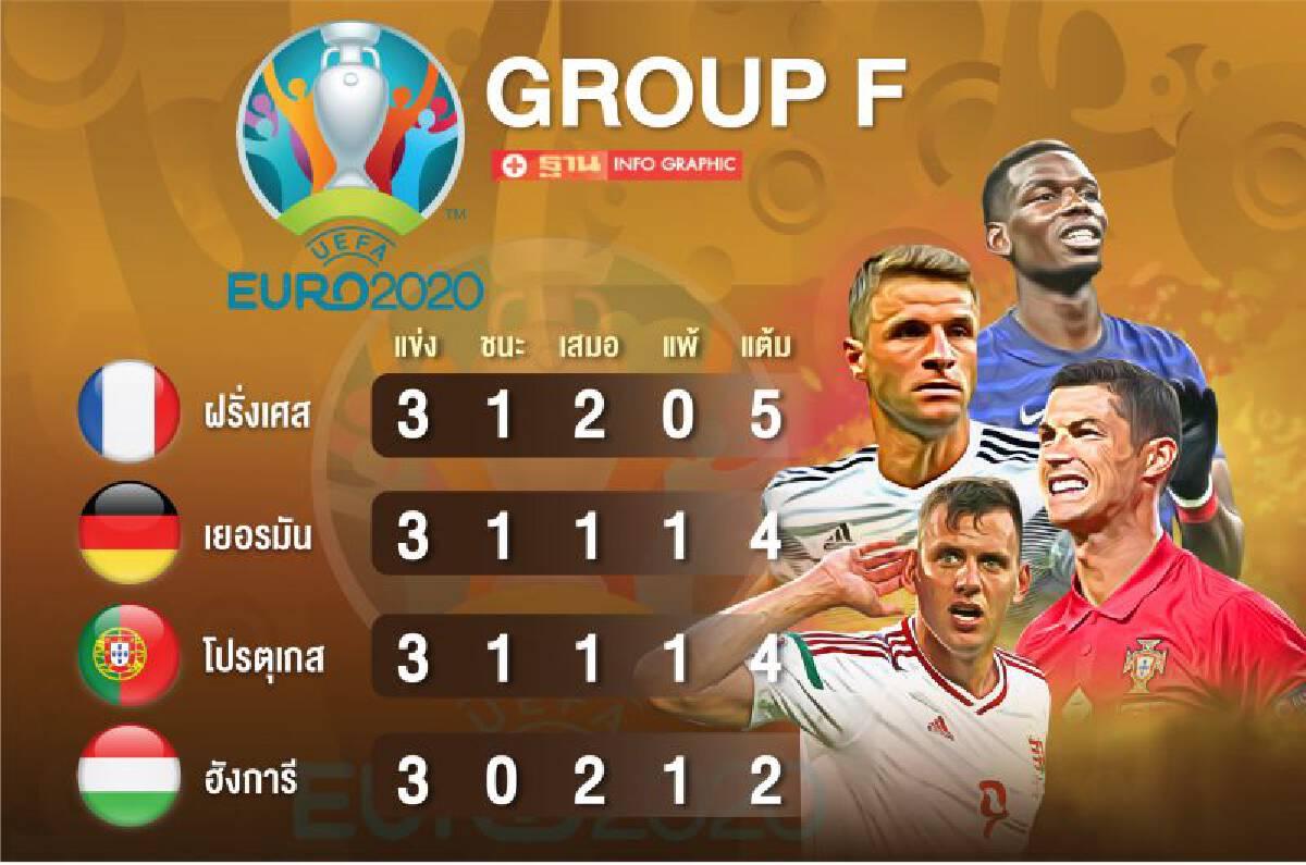 ยูโร2020 : สรุปตารางคะแนนกลุ่ม F ฝรั่งเศส และเยอรมันเข้ารอบ 16 ทีมสุดท้าย