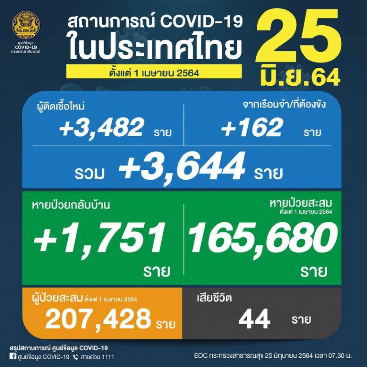 ยอดโควิดวันนี้ ติดเชื้อเพิ่ม 3,644 ราย เสียชีวิต 44 คน