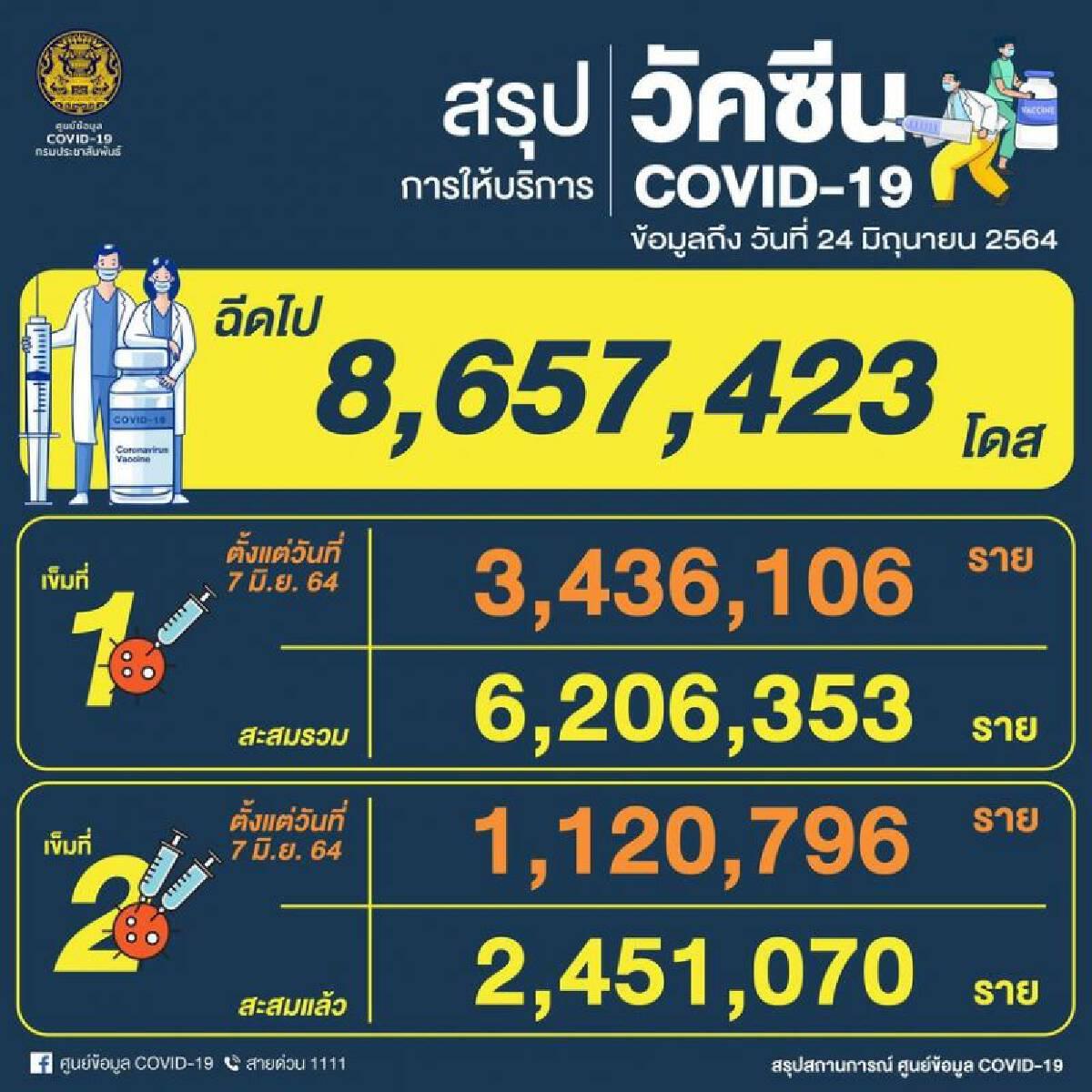 สรุปการฉีดวัคซีนโควิดในประเทศไทย