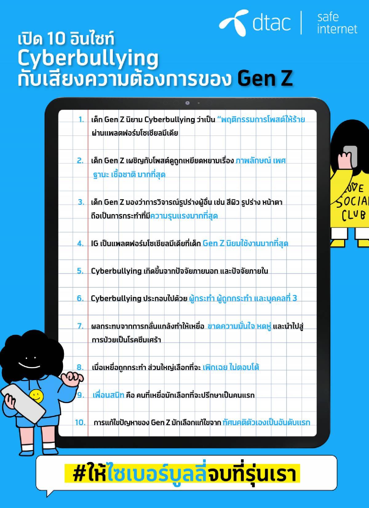 10 อินไซด์ Cyberbullying ความบอบช้ำของเด็ก Gen Z