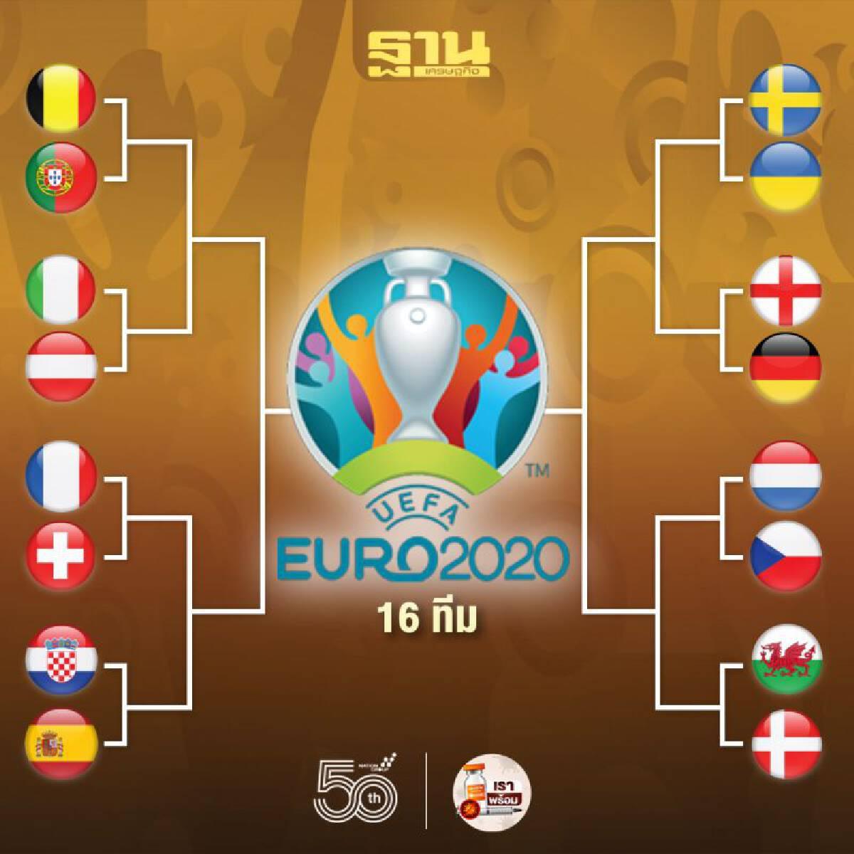 โปรแกรมฟุตบอลยูโร2020 รอบ 16 ทีมสุดท้าย