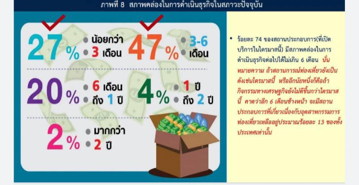 สทท.พร้อมรับ120วันเปิดประเทศชี้6เดือนถ้าธุรกิจไม่ขยับเหลือรอดแค่13%