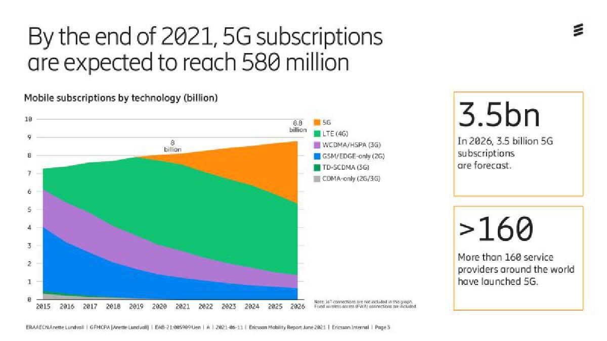 อีริคสันเผยสิ้นปียอดผู้ใช้งาน 5G ทั่วโลกทะลัก 500 ล้านราย