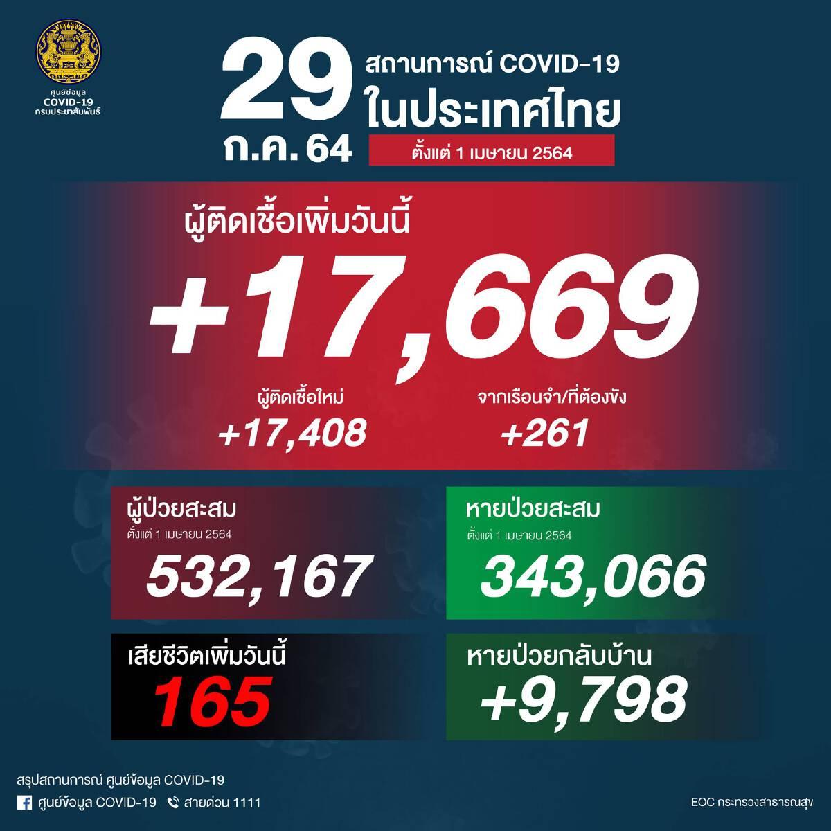 ยอดโควิดวันนี้ ยังพุ่งไม่หยุด ติดเชื้อเพิ่ม 17,669 ราย อาการหนัก 4,511 ราย เสียชีวิต 165 คน