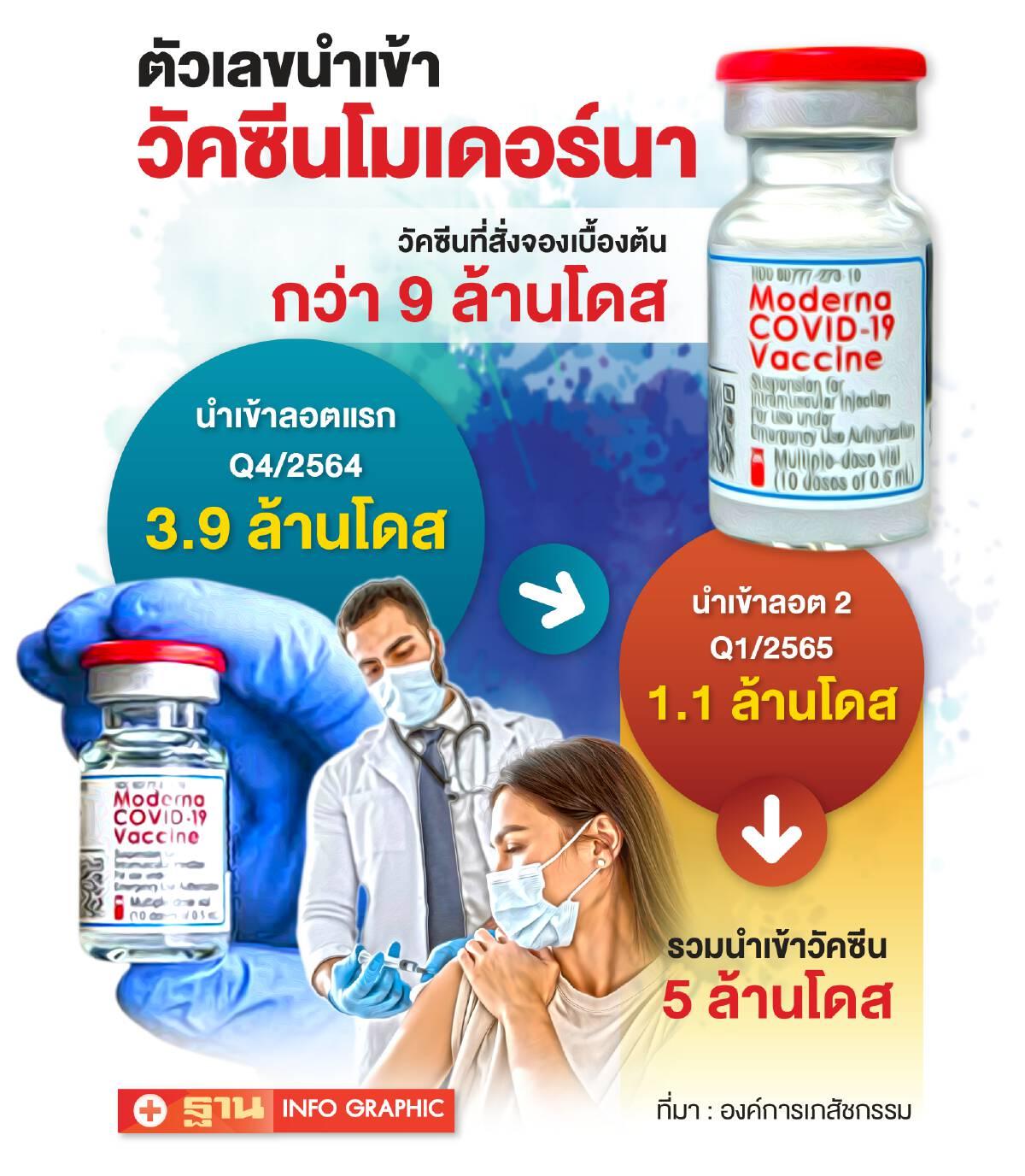 ตัวเลขนำเข้าวัคซีนโมเดอร์นา
