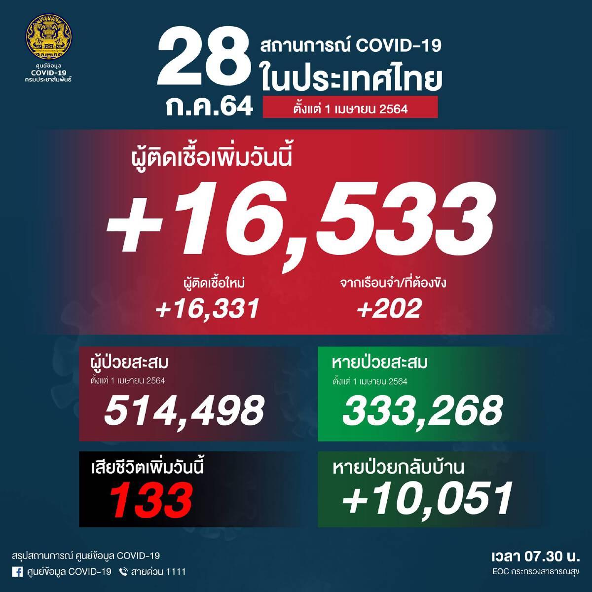 ยอดโควิดวันนี้ พุ่งไม่หยุด ติดเชื้อเพิ่ม 16,533 ราย เสียชีวิต 133 คน
