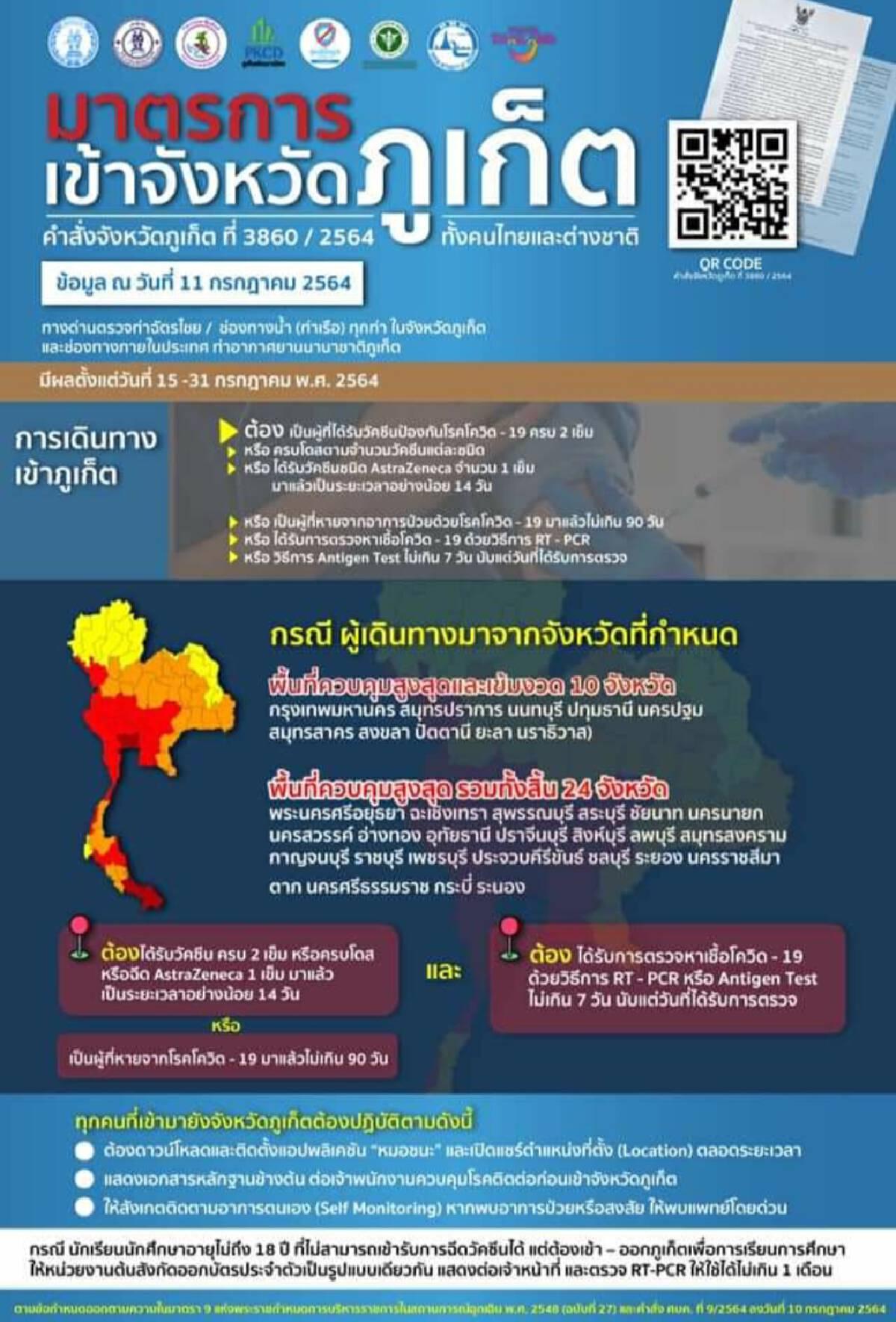 ผู้ว่าฯภูเก็ตเพิ่มมาตรการคัดกรองคนไทย-ต่างชาติในไทยมีผล15 -31 ก.ค.นี้