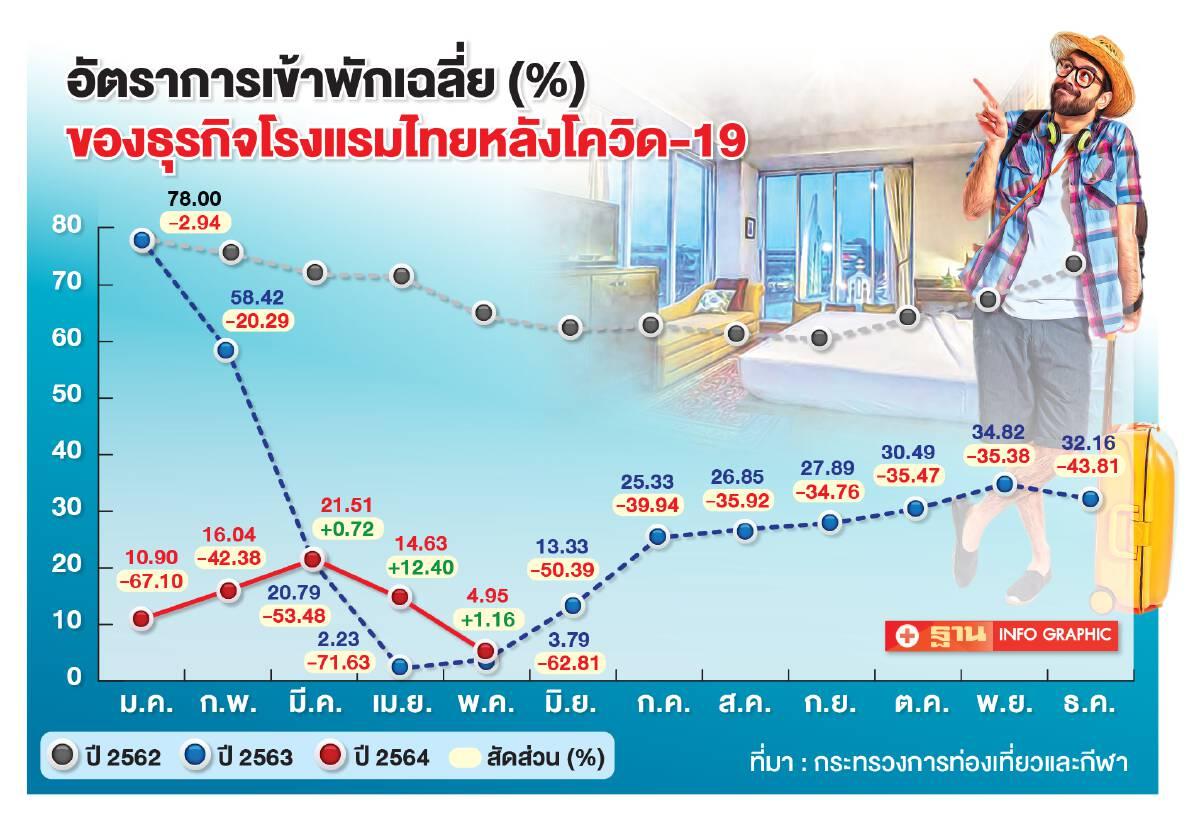 อัตราการเข้าพักเฉลี่ยธุรกิจโรงแรมไทยหลังโควิด