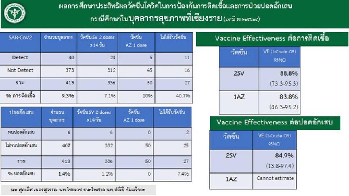 ผลเช็กประสิทธิภาพวัคซีน