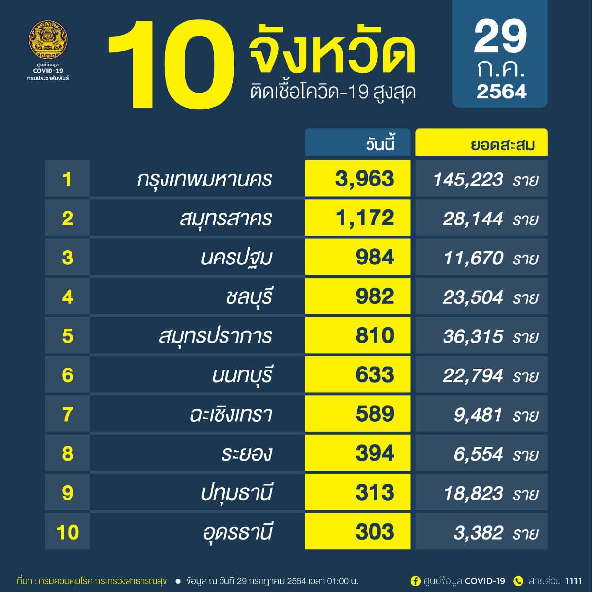 ข่าวโควิดวันนี้ 10 จังหวัดที่มีผู้ติดเชื้อรายใหม่สูงสุด กทม.พุ่ง 3,963 ราย