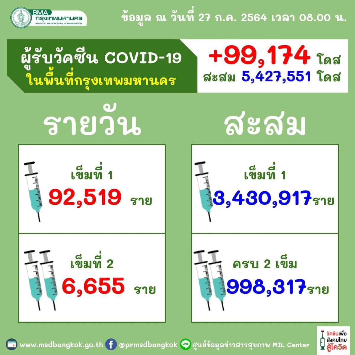 วัคซีนโควิด-19 ไทยร่วมใจ-ศูนย์ฉีดวัคซีนบางซื่อ อัพเดทที่นี่