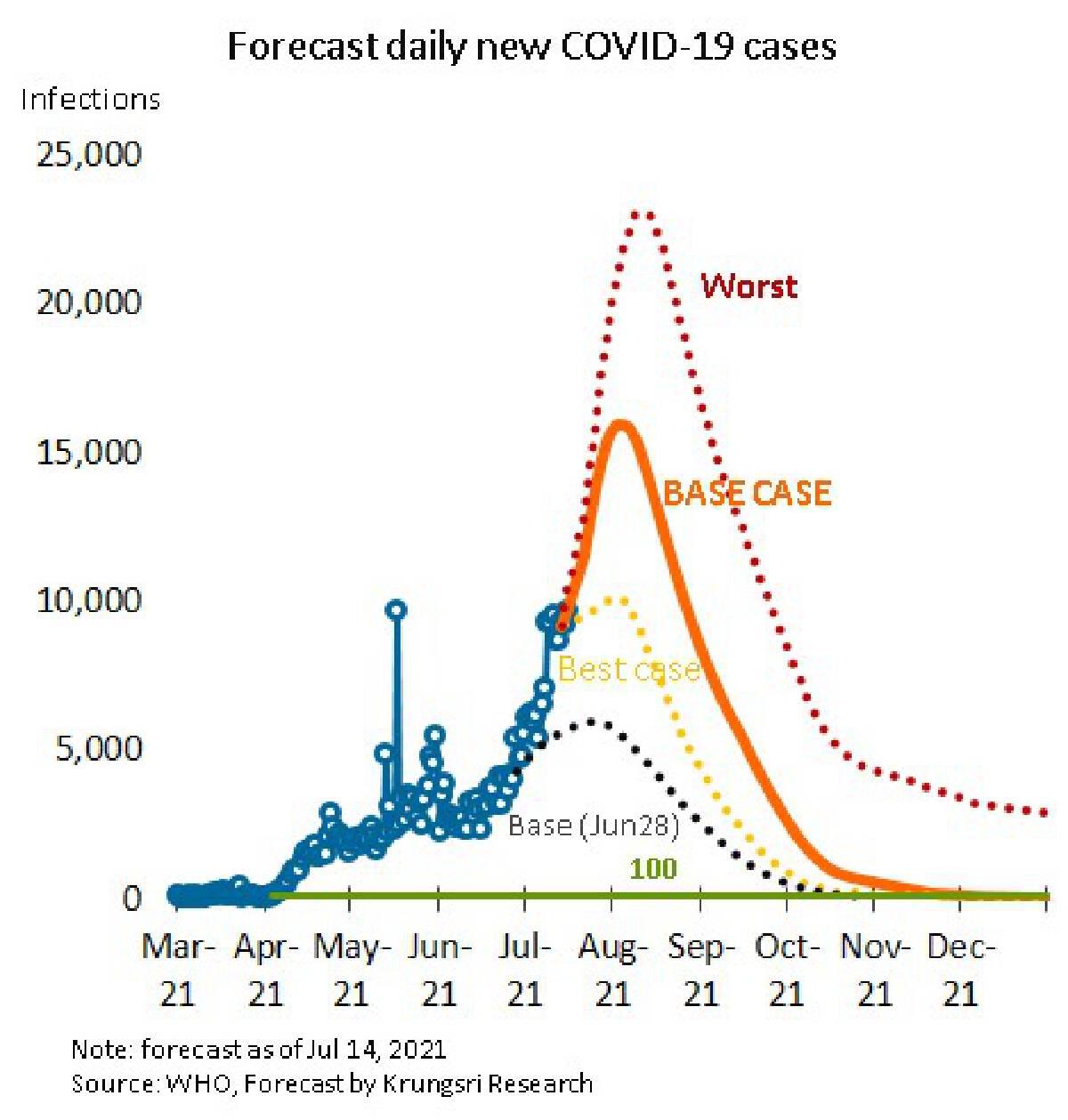 วิจัยกรุงศรี หั่นจีดีพีปีนี้เหลือโต 1.2% เหตุโควิดระบาดรุนแรง-วัคซีนช้า