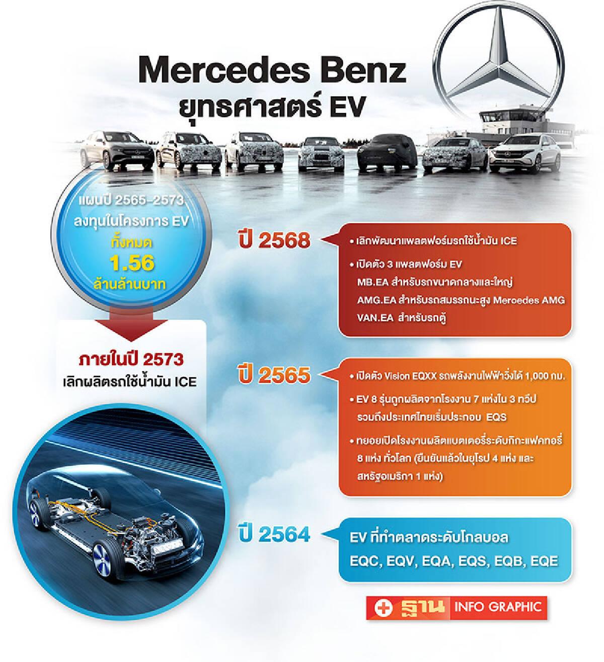 แผนธุรกิจ EV ของเมอร์เซเดส-เบนซ์